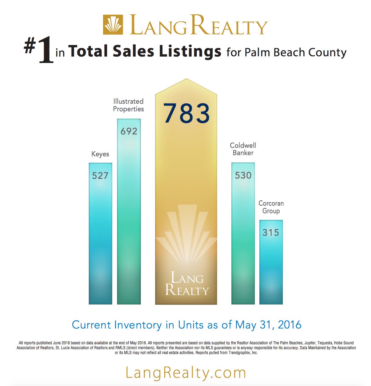 Lang Realty Dominates Palm Beach County